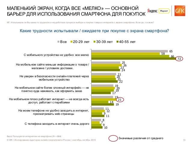 © GfK | Исследование аудитории онлайн-покупателей в России | сентябрь–октябрь 2015 13 База: Пользуются интернетом на смарт...