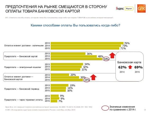 © GfK | Исследование аудитории онлайн-покупателей в России | сентябрь–октябрь 2015 14 Оплата в момент доставки - наличными...