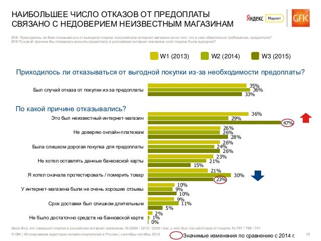 © GfK | Исследование аудитории онлайн-покупателей в России | сентябрь–октябрь 2015 15 35% 36% 26% 26% 23% 21% 10% 9% 2% 36...