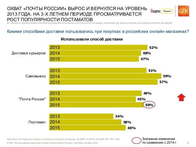 © GfK | Исследование аудитории онлайн-покупателей в России | сентябрь–октябрь 2015 16 52% 48% 47% 51% 59% 57% 49% 45% 50% ...