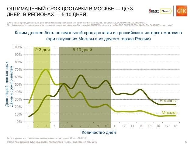 © GfK | Исследование аудитории онлайн-покупателей в России | сентябрь–октябрь 2015 17 0% 10% 20% 30% 40% 50% 60% 70% 80% 9...