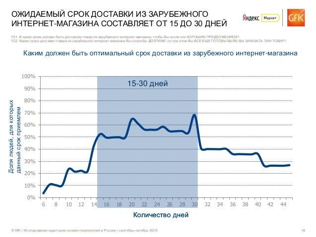© GfK | Исследование аудитории онлайн-покупателей в России | сентябрь–октябрь 2015 18 0% 10% 20% 30% 40% 50% 60% 70% 80% 9...