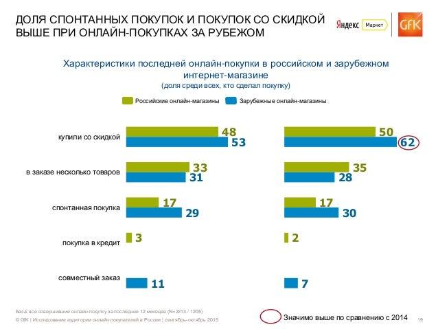 © GfK | Исследование аудитории онлайн-покупателей в России | сентябрь–октябрь 2015 19 База: все совершившие онлайн-покупку...