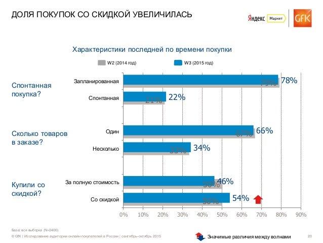 © GfK | Исследование аудитории онлайн-покупателей в России | сентябрь–октябрь 2015 20 База: вся выборка (N=2400) ДОЛЯ ПОКУ...