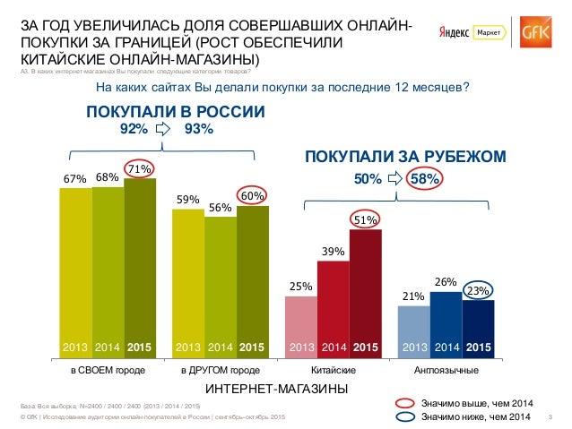© GfK | Исследование аудитории онлайн-покупателей в России | сентябрь–октябрь 2015 3 67% 59% 25% 21% 68% 56% 39% 26% 71% 6...