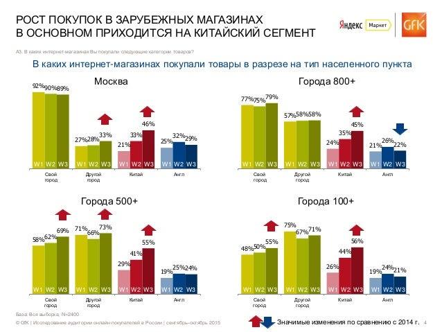 © GfK | Исследование аудитории онлайн-покупателей в России | сентябрь–октябрь 2015 4 База: Вся выборка, N=2400 РОСТ ПОКУПО...