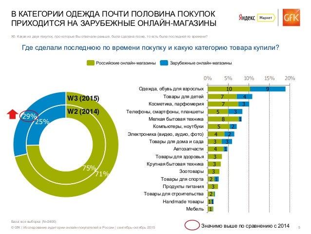 © GfK | Исследование аудитории онлайн-покупателей в России | сентябрь–октябрь 2015 5 База: вся выборка (N=2400) В КАТЕГОРИ...