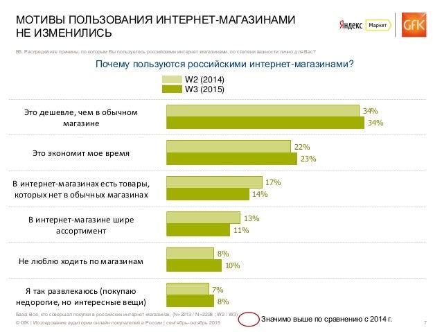 © GfK | Исследование аудитории онлайн-покупателей в России | сентябрь–октябрь 2015 7 Это дешевле, чем в обычном магазине Э...