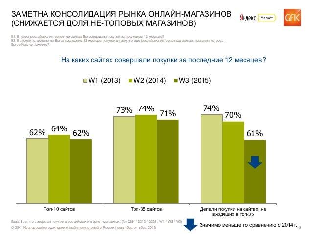 © GfK | Исследование аудитории онлайн-покупателей в России | сентябрь–октябрь 2015 8 База: Все, кто совершал покупки в рос...