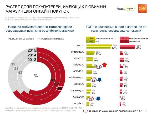 © GfK | Исследование аудитории онлайн-покупателей в России | сентябрь–октябрь 2015 9 База: Все, кто совершал покупки в рос...