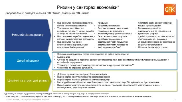1© GfK Липень, 2015 | Економіка міст України Ризики у секторах економіки* Джерело даних: експертна оцінка GfK Ukraine, роз...