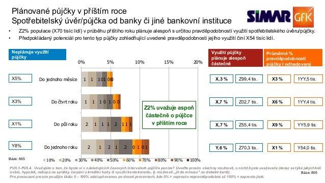 14© GfK 2016 | Přednáška SIMAR | Volně prodejné studie v praxi | 23. 9. 2016 Neplánuje využití půjčky Využití půjčky plánu...