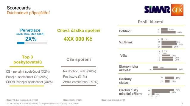 18© GfK 2016 | Přednáška SIMAR | Volně prodejné studie v praxi | 23. 9. 2016 Profil klientů 46% 54% X Y 2% 35% 37% 26% A B...