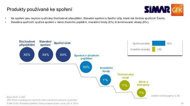 20© GfK 2016 | Přednáška SIMAR | Volně prodejné studie v praxi | 23. 9. 2016 Y% X5% Důchodové připojištění X4% Stavební sp...