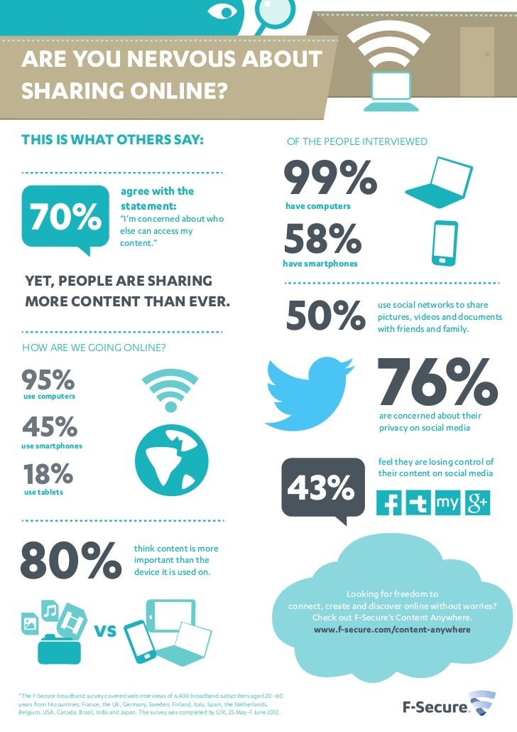 ARE YOU NERVOUS ABOUTSHARING ONLINE? THIS IS WHAT OTHERS SAY:                                                             ...