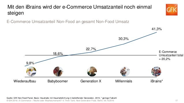 17© GfK 2016 | E-Commerce – Nische oder Wachstumsmarkt? 4. Think Tank, Next Generation Food, Berlin, 05.10.2016 Babyboomer...