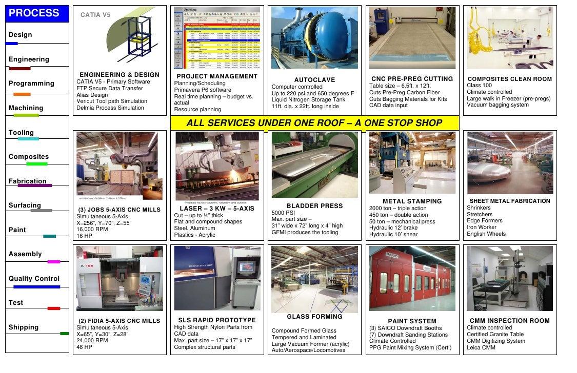 PROCESS            CATIA V5   Design   Engineering                     ENGINEERING & DESIGN           PROJECT MANAGEMENT  ...