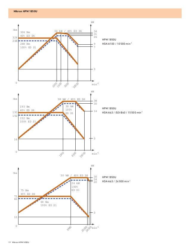 gf machining solutions mikron milling model hpm 1850u1sp 19 638?cb=1467180732 gf machining solutions mikron milling model hpm 1850u1sp hpm 770 wiring diagram at aneh.co