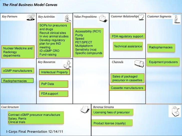 amazon business model canvas pdf