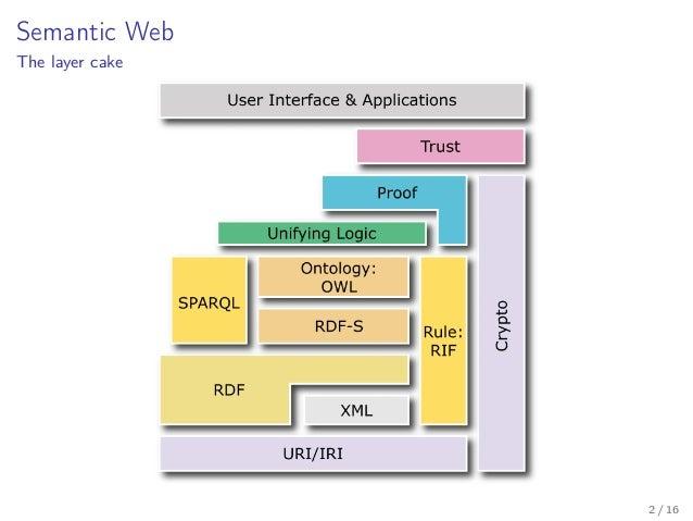 Introduzione al Semantic Web Slide 2