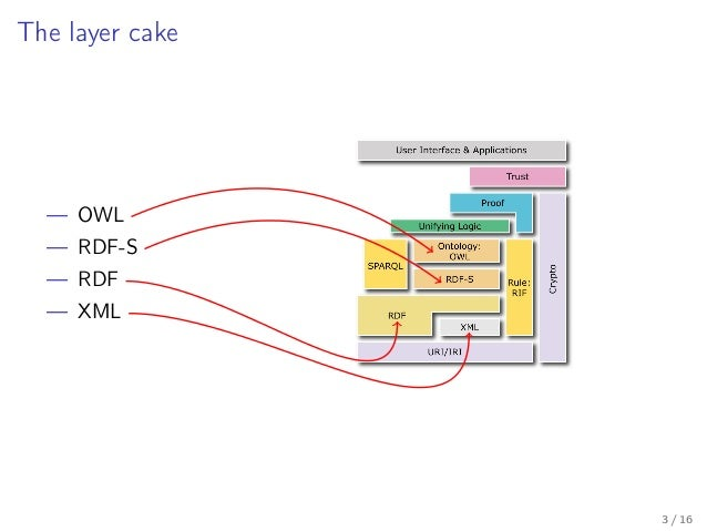 Introduzione al Semantic Web Slide 3