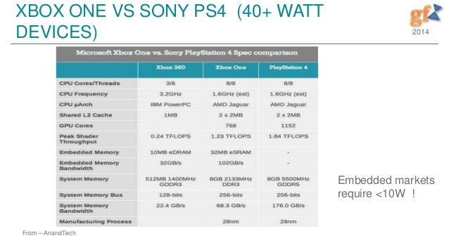 Xbox 1 Vs Ps4 Specs GFX Part 1 - Introduct...