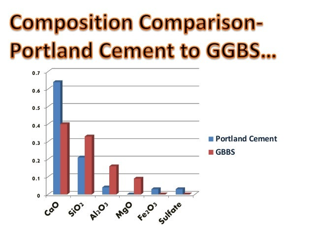 Ground Granulated Blast Furnace Slag Production Schematic : Ggbs