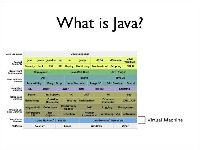 What is Java? Virtual Machine
