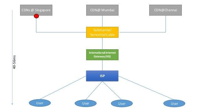 CDN@Singapore CDN@Mumbai CDN@Chennai Submarine/ITC IIG– Gateway Router ISP User User User IIG– Agg. Router LEA DPI CDN Cac...