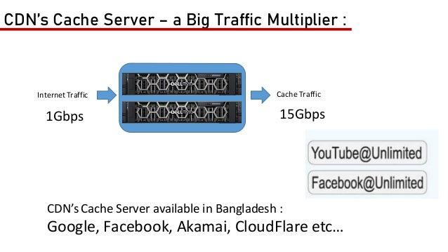 ServingBandwidth Bandwidth Multiplication 15gbps 15x Bandwidth (mbps) Per Unit Price (Tk) Taka Ingress Bandwidth 1000 400 ...