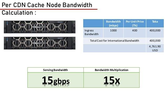 Bandwidth (mbps) Per Unit Price (Tk) Taka Server 1 0.600 kw 12.36tk/kw 5339.52 Server 2 0.600 kw 12.36tk/kw 5339.52 Total ...