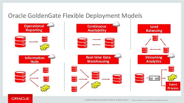 Oracle Goldengate For Mysql Overview