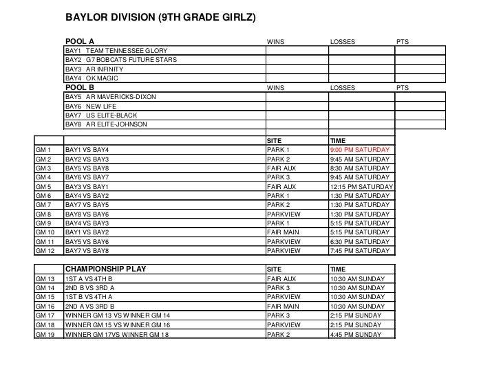 BAYLOR DIVISION (9TH GRADE GIRLZ)        POOL A                              WINS        LOSSES              PTS        BA...
