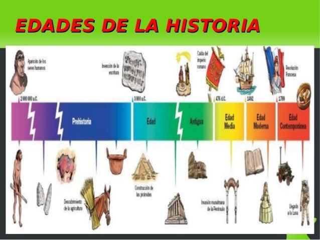 Las edades de la historia for Historia de la cocina moderna