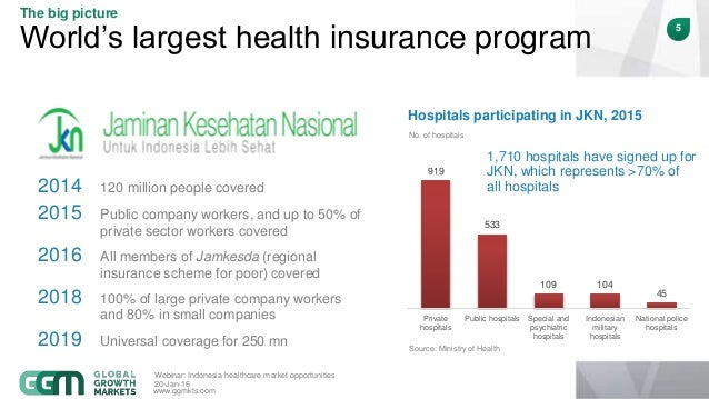 private health insurance indonesia  Indonesia healthcare market opportunities - webinar by Global Growth …