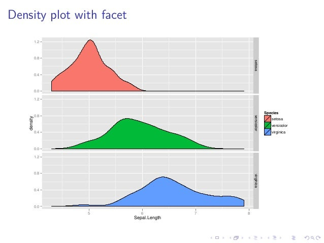 Intro to ggplot2 - Sheffield R Users Group, Feb 2015