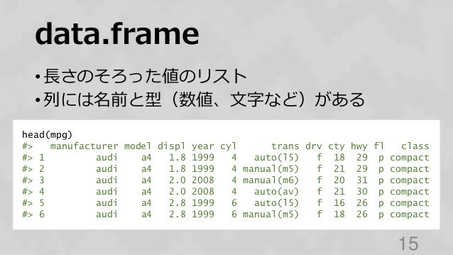 data.frame • 長さのそろった値のリスト • 列には名前と型(数値、文字など)がある 15 head(mpg) #> manufacturer model displ year cyl trans drv cty hwy fl cla...
