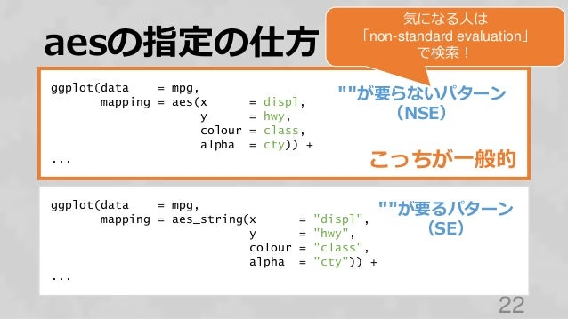"""aesの指定の仕方 22 ggplot(data = mpg, mapping = aes_string(x = """"displ"""", y = """"hwy"""", colour = """"class"""", alpha = """"cty"""")) + ... ggplo..."""