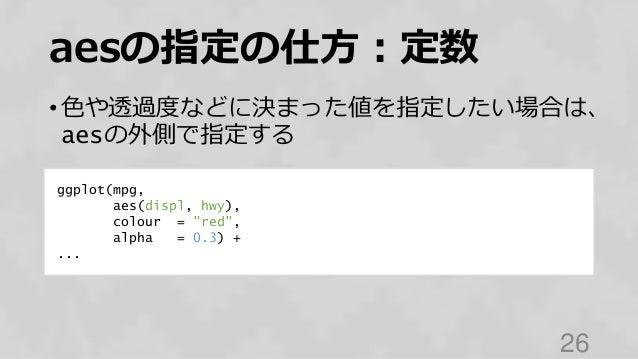 "aesの指定の仕方:定数 • 色や透過度などに決まった値を指定したい場合は、 aesの外側で指定する 26 ggplot(mpg, aes(displ, hwy), colour = ""red"", alpha = 0.3) + ..."