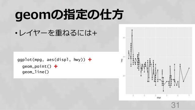 geomの指定の仕方 • レイヤーを重ねるには+ 31 ggplot(mpg, aes(displ, hwy)) + geom_point() + geom_line()
