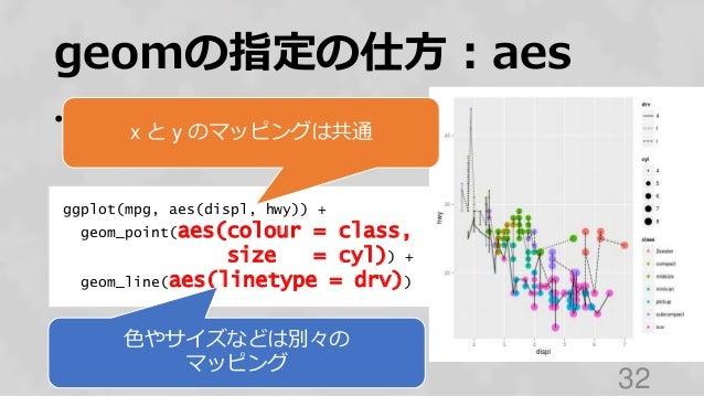 geomの指定の仕方:aes • 別のaesを使いたいときは それぞれに指定する 32 ggplot(mpg, aes(displ, hwy)) + geom_point(aes(colour = class, size = cyl)) + g...