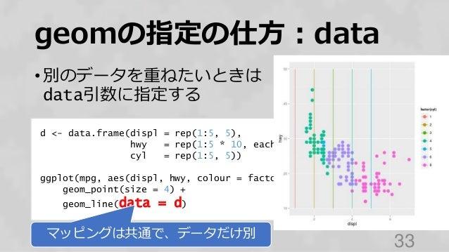 geomの指定の仕方:data • 別のデータを重ねたいときは data引数に指定する 33 d <- data.frame(displ = rep(1:5, 5), hwy = rep(1:5 * 10, each = 5), cyl = r...