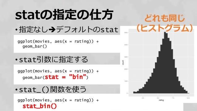 statの指定の仕方 • 指定なしデフォルトのstat • stat引数に指定する • stat_()関数を使う 39 ggplot(movies, aes(x = rating)) + stat_bin() ggplot(movies, a...