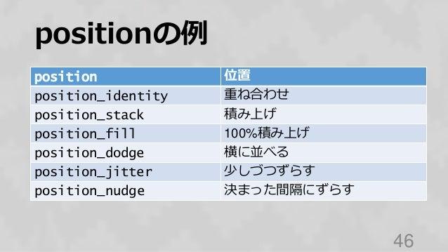positionの例 46 position 位置 position_identity 重ね合わせ position_stack 積み上げ position_fill 100%積み上げ position_dodge 横に並べる position...