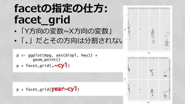 facetの指定の仕方: facet_grid • 「Y方向の変数~X方向の変数」 • 「.」だとその方向は分割されない 52 p <- ggplot(mpg, aes(displ, hwy)) + geom_point() p + facet...