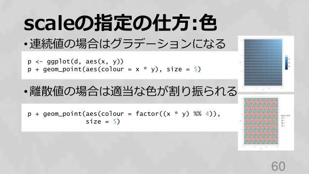 scaleの指定の仕方:色 • 連続値の場合はグラデーションになる • 離散値の場合は適当な色が割り振られる 60 p <- ggplot(d, aes(x, y)) p + geom_point(aes(colour = x * y), si...