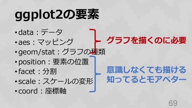 ggplot2の要素 • data:データ • aes:マッピング • geom/stat:グラフの種類 • position:要素の位置 • facet:分割 • scale:スケールの変形 • coord:座標軸 69 グラフを描くのに必要...
