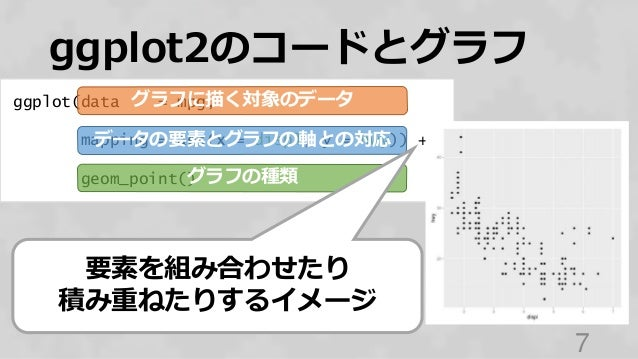 ggplot(data = mpg, mapping = aes(x = displ, y = hwy)) + geom_point() ggplot2のコードとグラフ 7 グラフに描く対象のデータ データの要素とグラフの軸との対応 グラフの種...