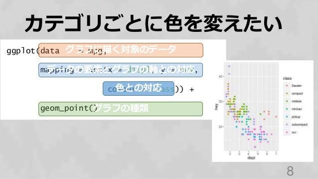 ggplot(data = mpg, mapping = aes(x = displ, y = hwy, colour = class)) + geom_point() カテゴリごとに色を変えたい 8 グラフに描く対象のデータ データの要素とグ...