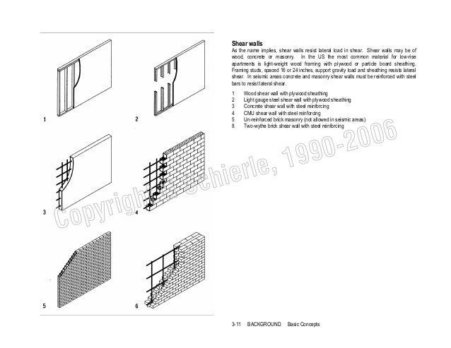 Architectural structures basic concepts 18 publicscrutiny Images